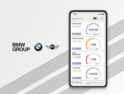 BMW Aftersales KPI – Dane sprzedażowe