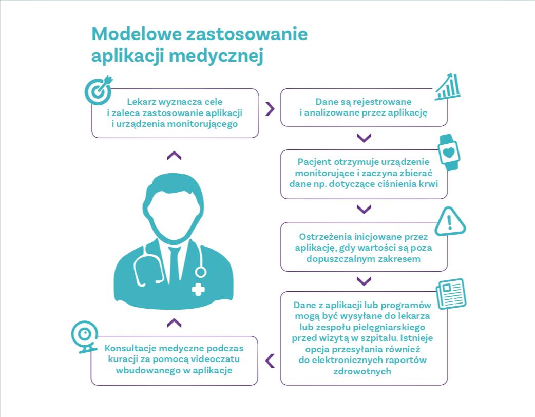 mobilne aplikacje medyczne